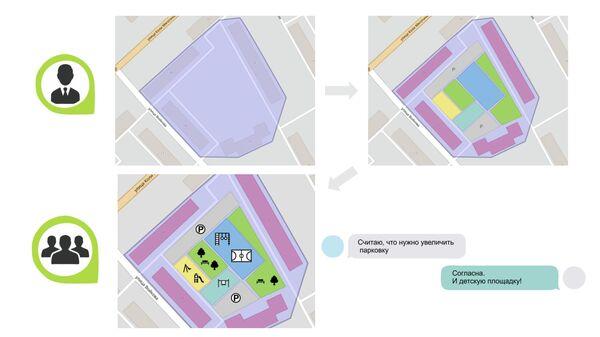 Схема взаимодействия архитектора и жителей с помощью онлайн-сервиса для городского благоустройства