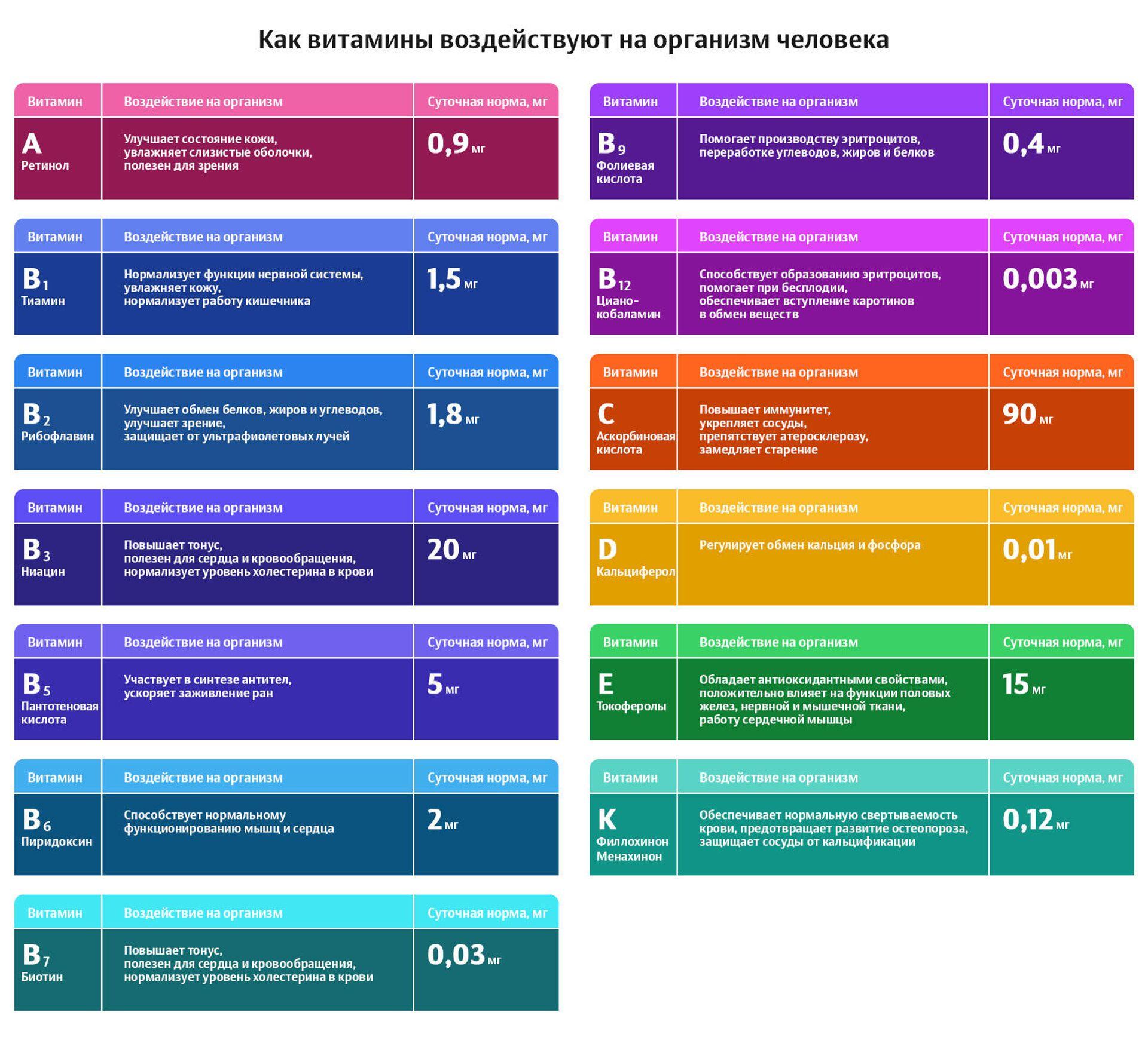 Воздействие витаминов - РИА Новости, 1920, 14.11.2020