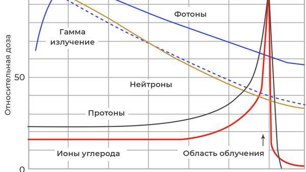 Пик Брэгга для разных видов излучения