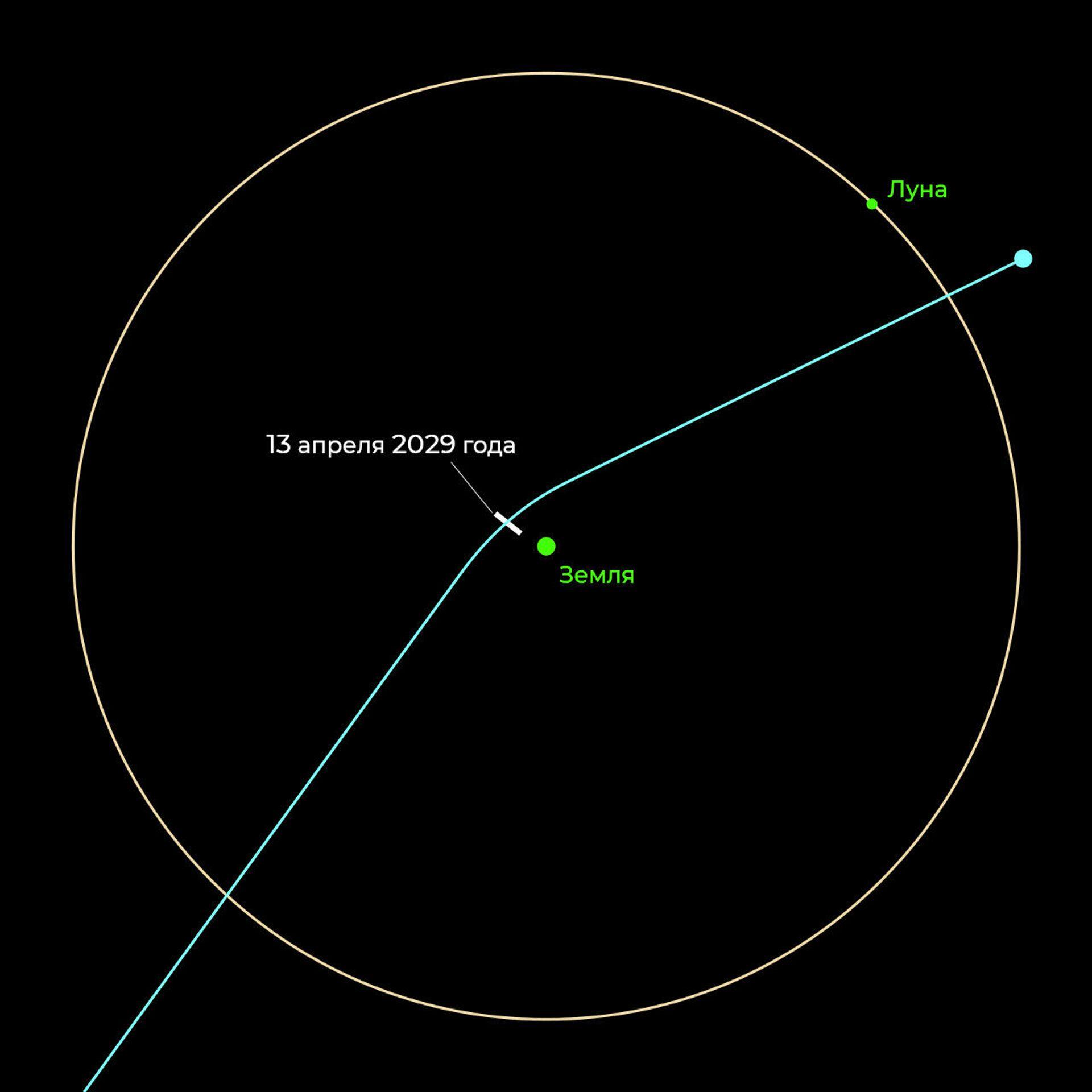 Траектория полета астероида Апофис - РИА Новости, 1920, 04.03.2021