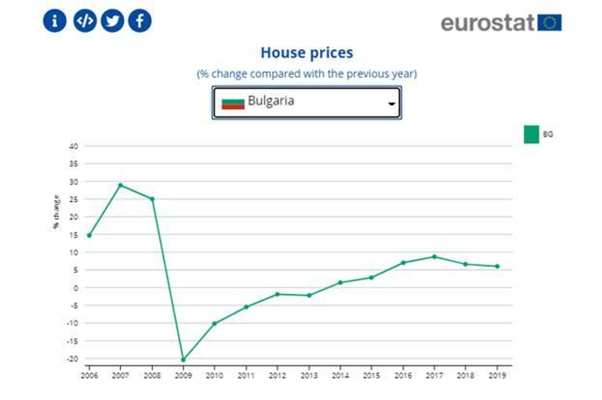 Стоимость недвижемости в болгарии в оаэ в октябре погода