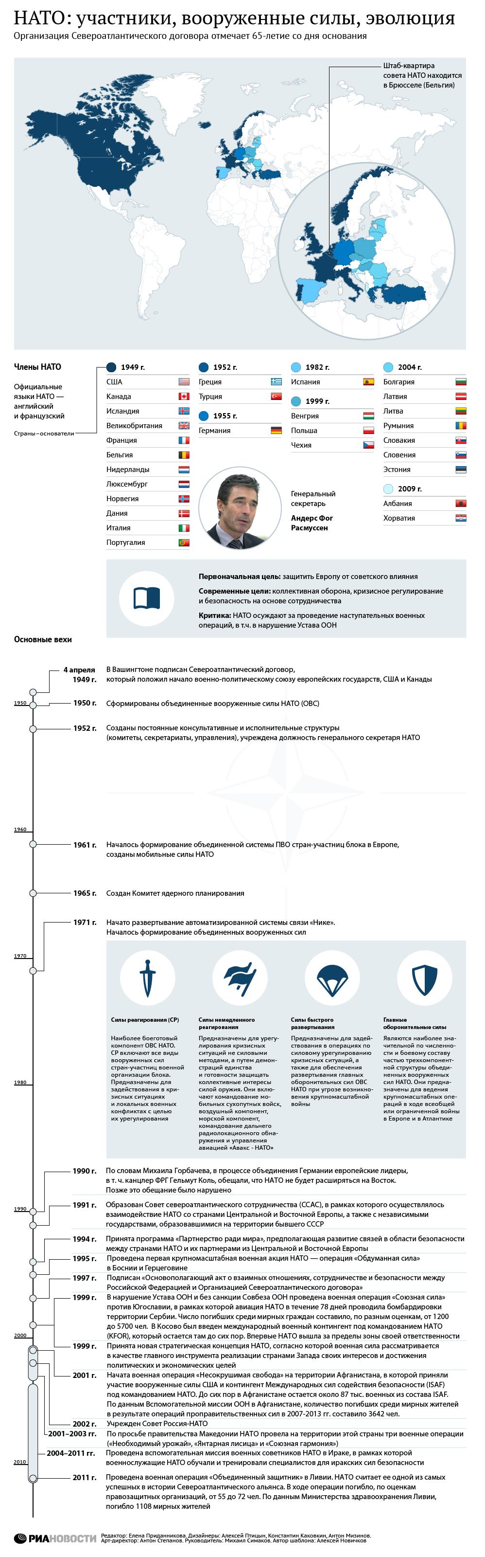 НАТО: участники, вооруженные силы, эволюция