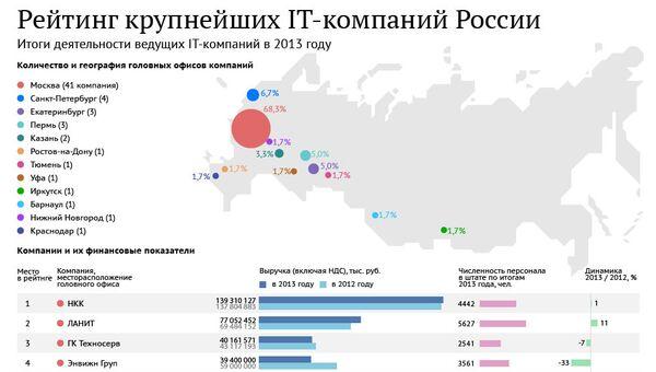 Рейтинг крупнейших IT-компаний России