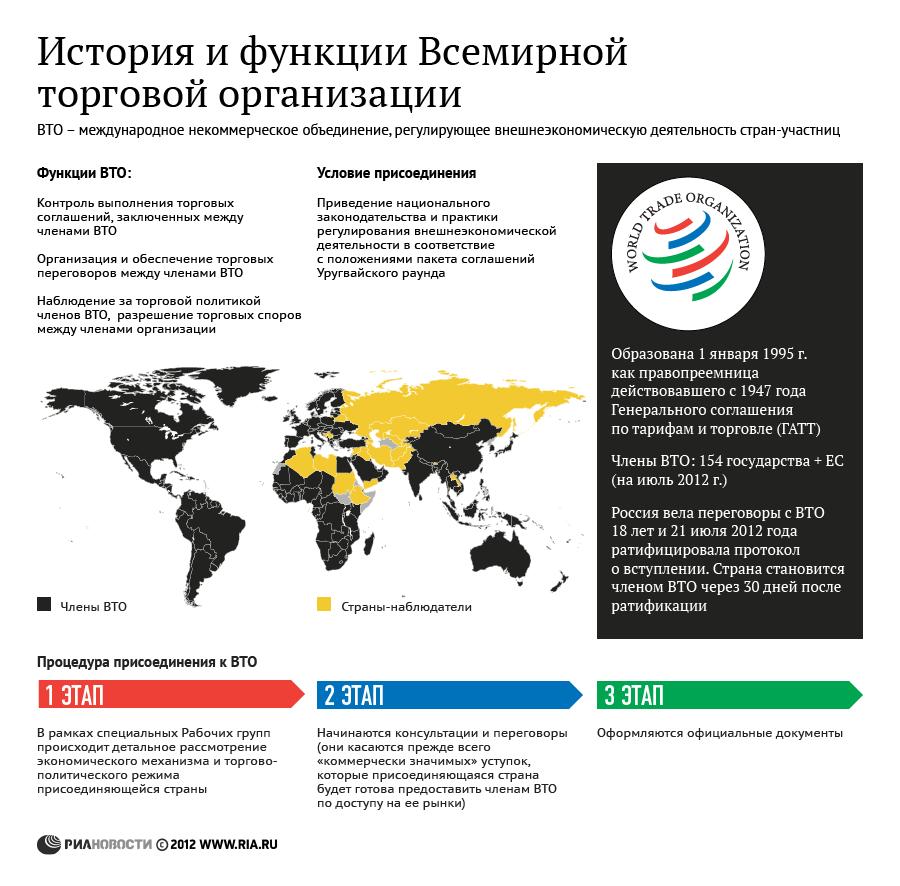 История и функции Всемирной торговой организации