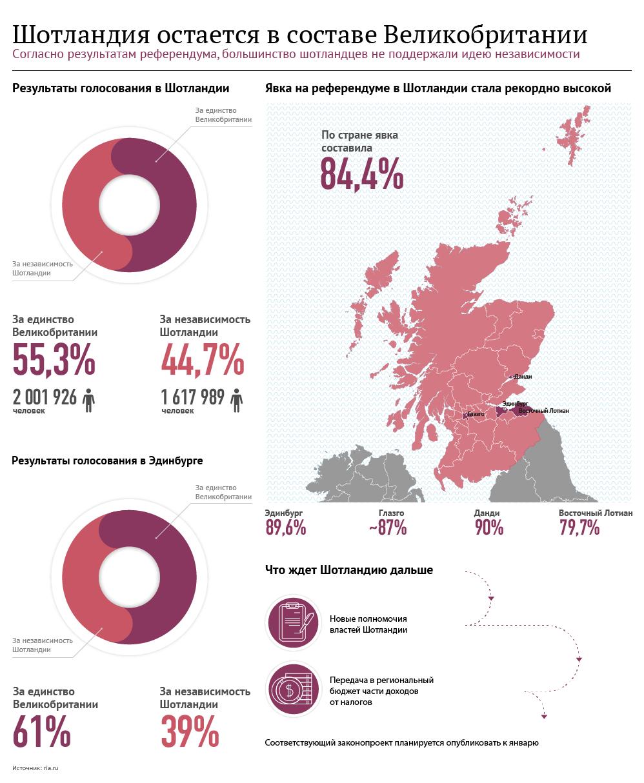 Шотландия остается в составе Великобритании