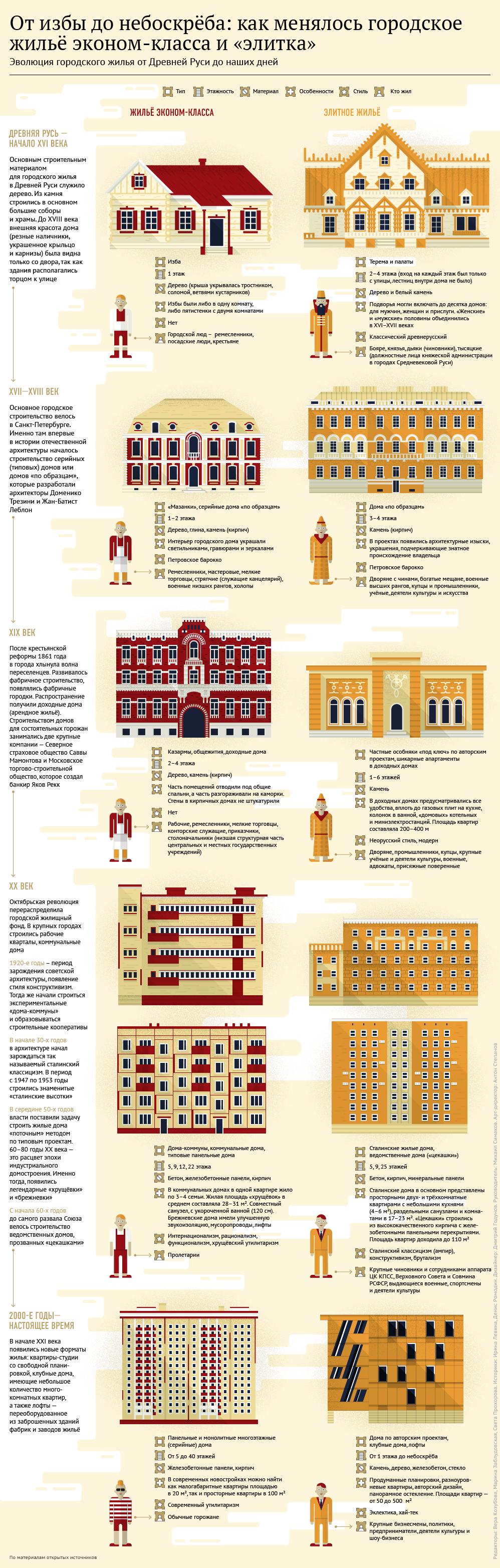 От избы до небоскрёба: как менялось городское жильё эконом-класса и «элитка»