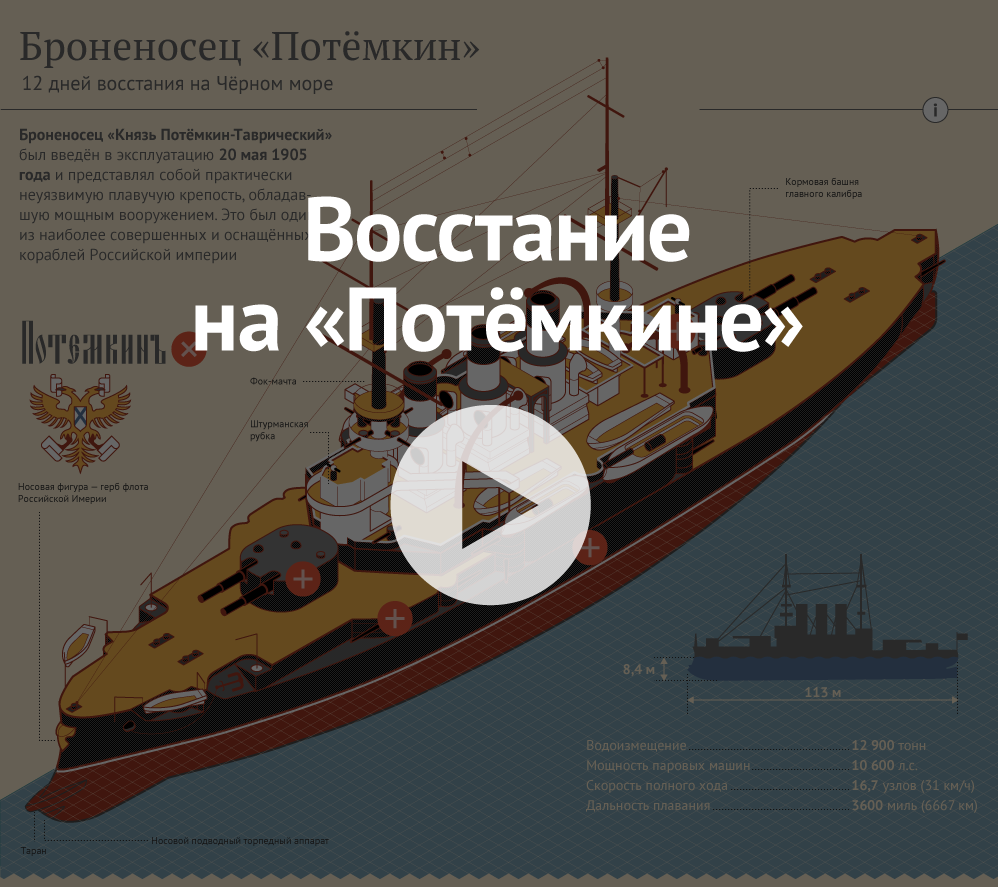Броненосец «Потёмкин»