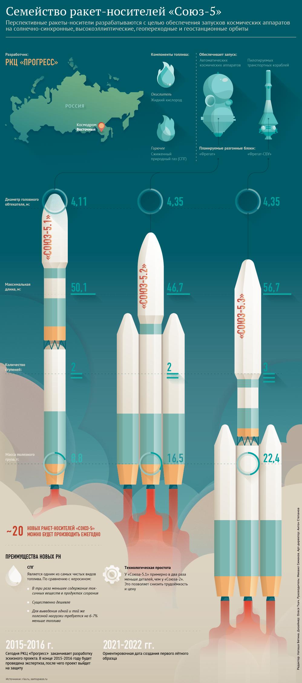 Семейство ракет-носителей «Союз-5»
