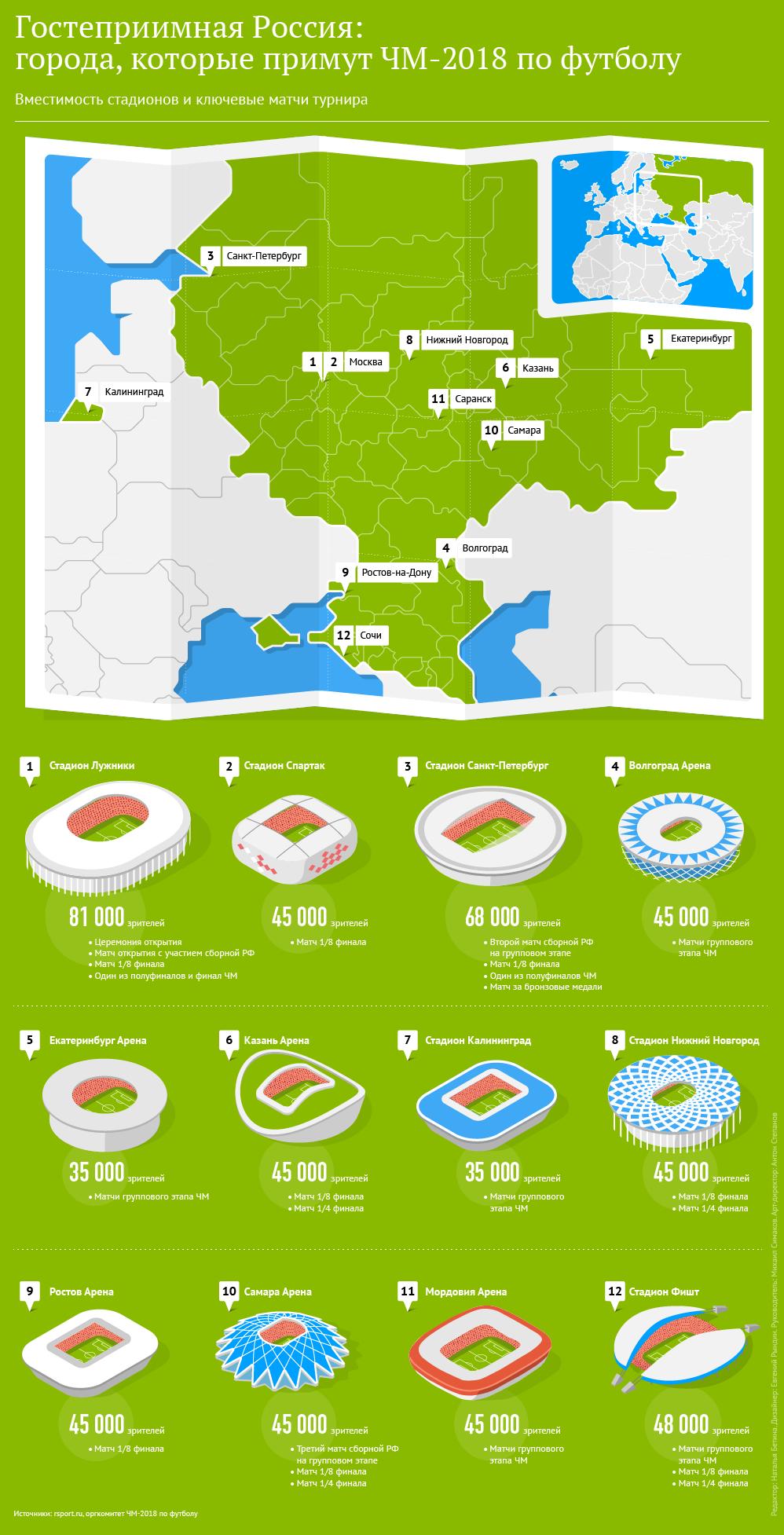 Гостеприимная Россия: города, которые примут ЧМ-2018 по футболу