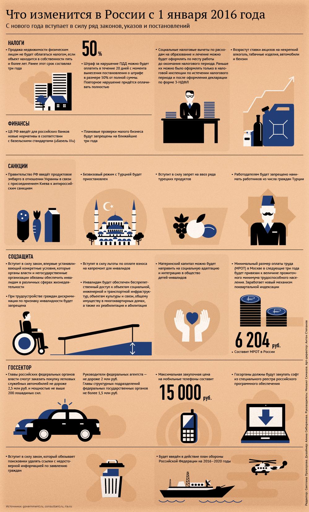 Что изменится в России с 1 января 2016 года