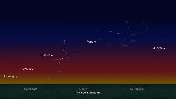 Пять планет выстроятся в ряд в конце января и в начале февраля