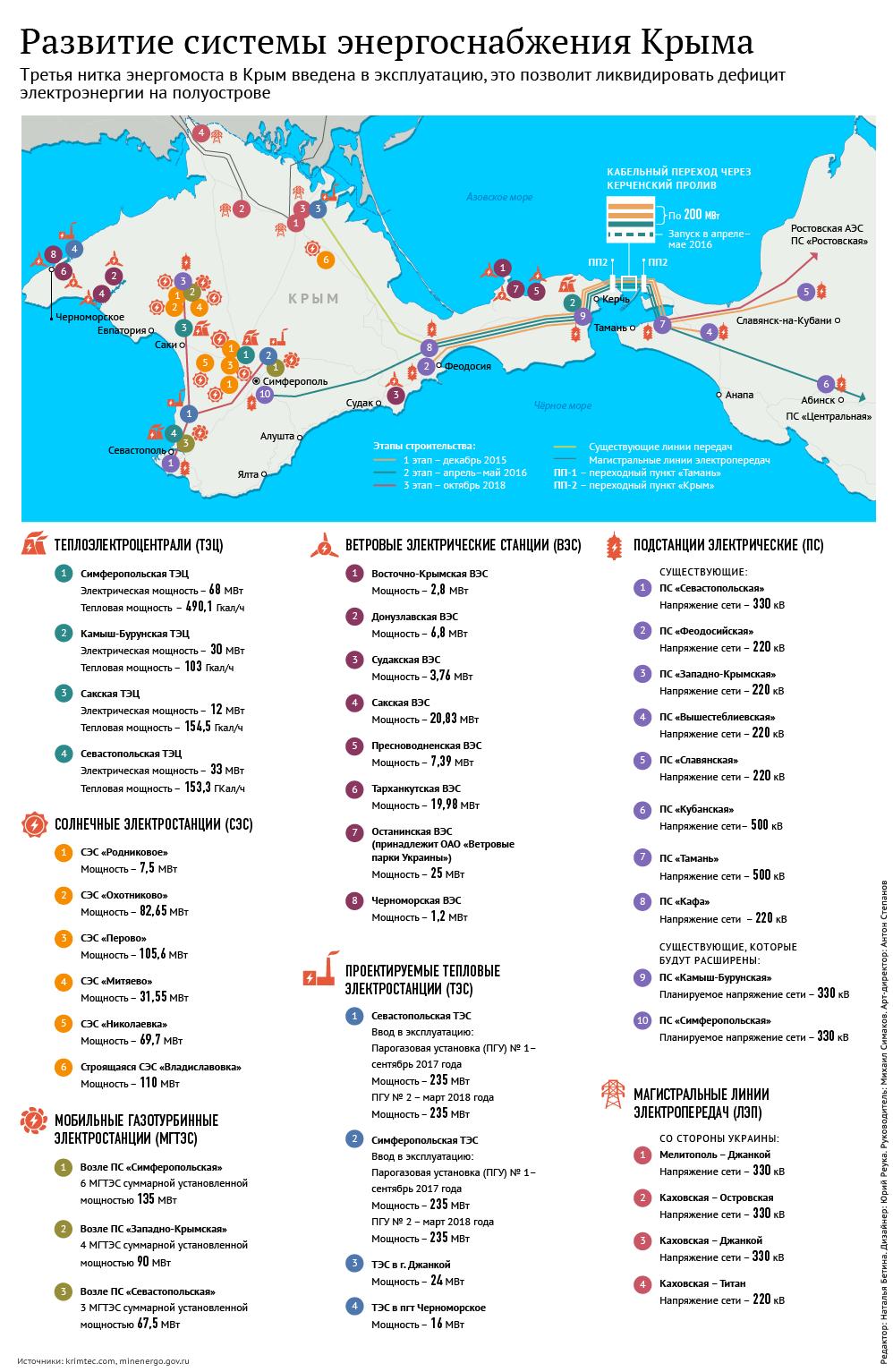 Развитие системы энергоснабжения Крыма