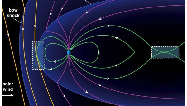 Схема магнитного щита Земли и того, где происходит разрыв линий магнитного поля