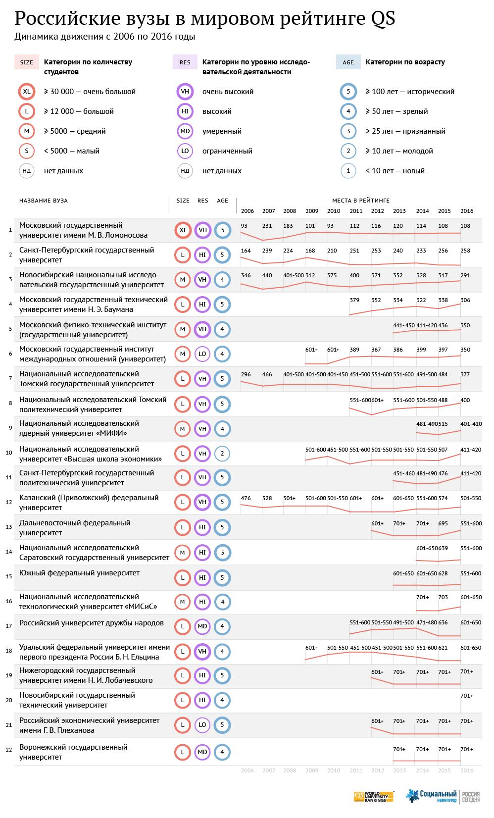 Российские вузы в мировом рейтинге QS 2016