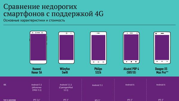 Сравнение недорогих смартфонов с поддержкой 4G