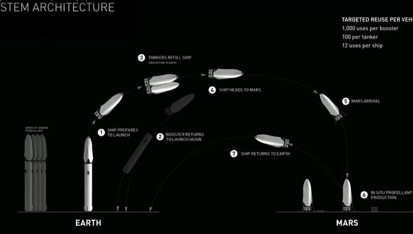 План по полету на Марс, представленный Элоном Маском