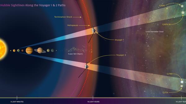 Космический телескоп Хаббл фиксирует возможное местонахождение зондов Вояджер
