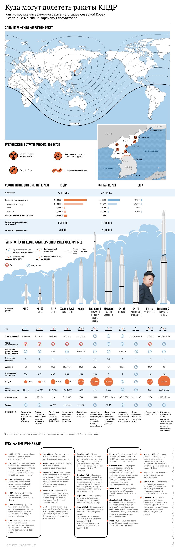Куда могут долететь ракеты КНДР
