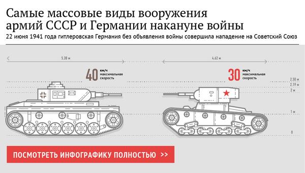 Самые массовые виды вооружения армий СССР и Германии накануне войны