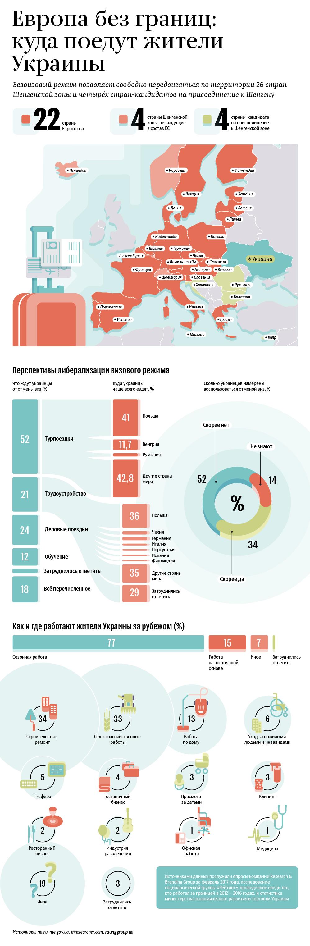 Безвизовый режим между Евросоюзом и Украиной