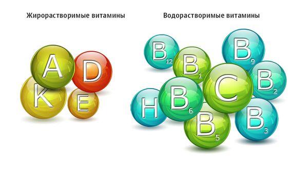 Группы жирорастворимых и водорастворимых витаминов
