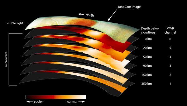 Трехмерное устройство Большого красного пятна Юпитера
