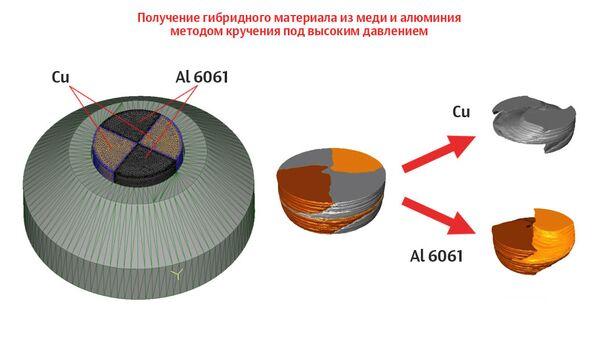 Получение гибридного материала из меди и алюминия методом кручения под высоким давлением