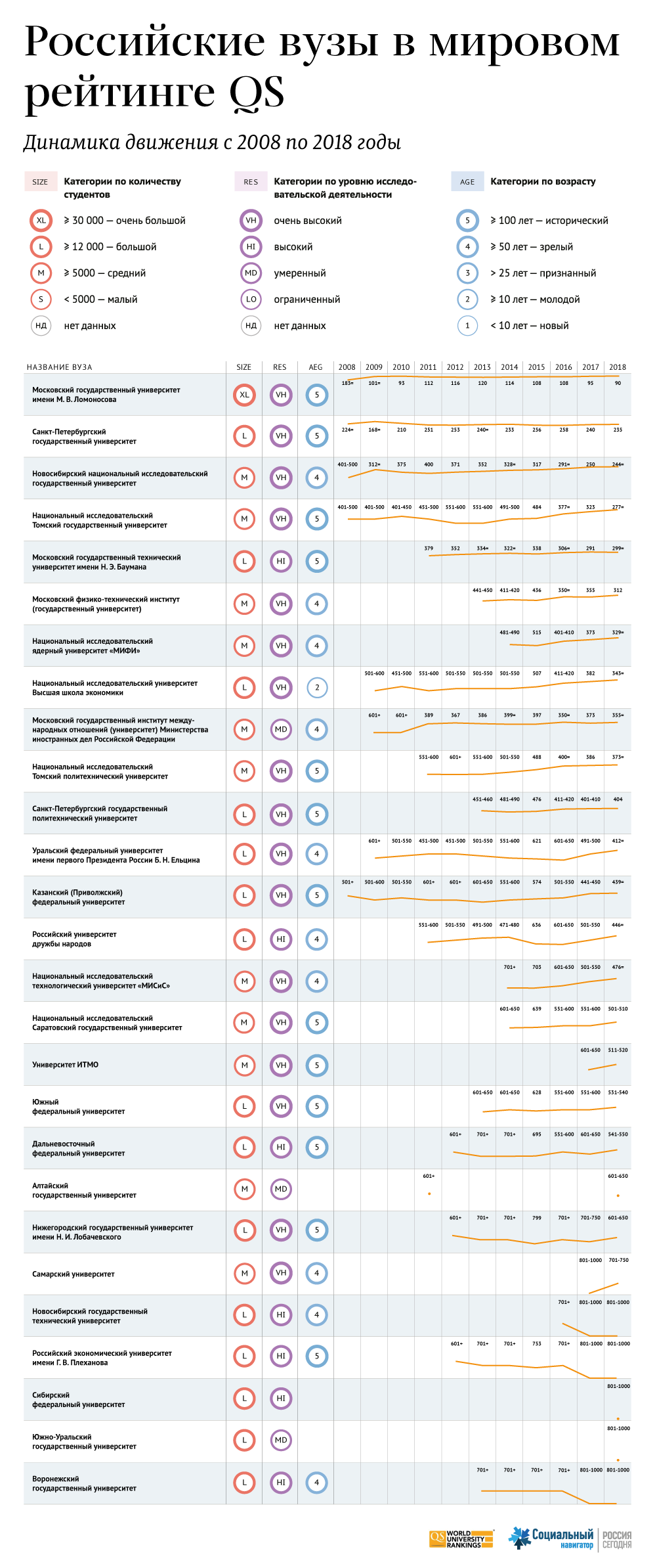 Российские вузы в мировом рейтинге QS - 2018