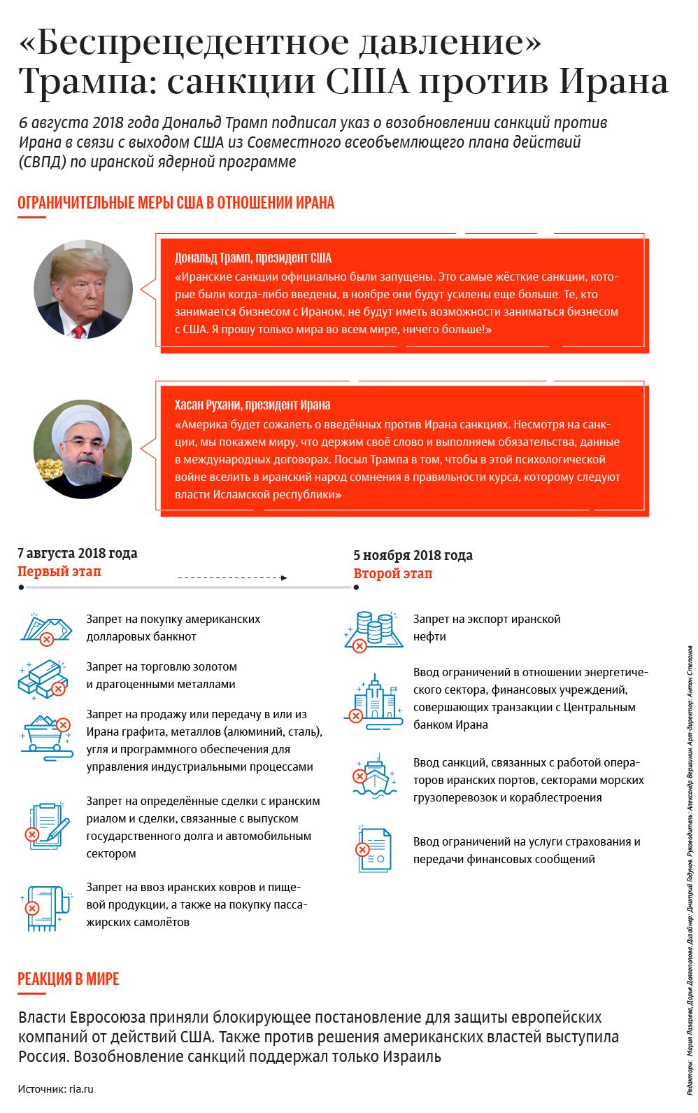 Санкции США против Ирана