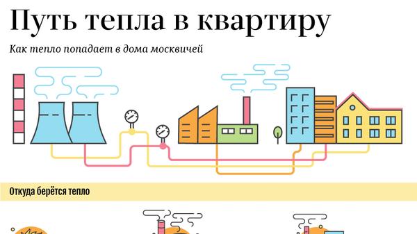 Как тепло попадает в квартиры москвичей