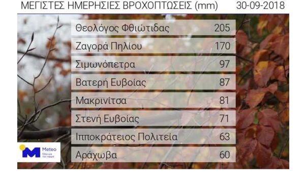 Информация Национальной обсерватории Греции с данными о количестве осадков за 30 сентября 2018