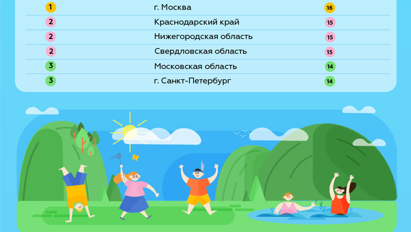 Лучшие регионы России по организации детского отдыха