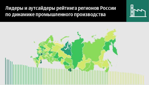Лидеры и аутсайдеры рейтинга регионов России по динамике промпроизводства