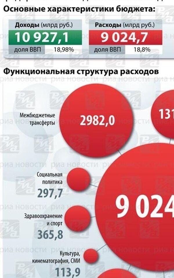 Бюджет-2009 в цифрах. ИНФОграфика