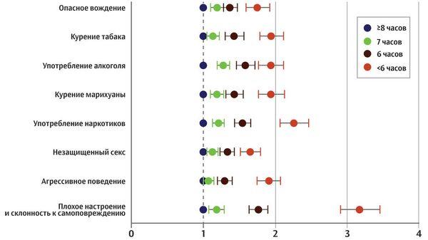 Взаимосвязь между количеством сна и рискованным поведением