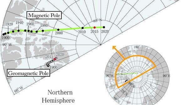 Северные геомагнитные и магнитные полюса