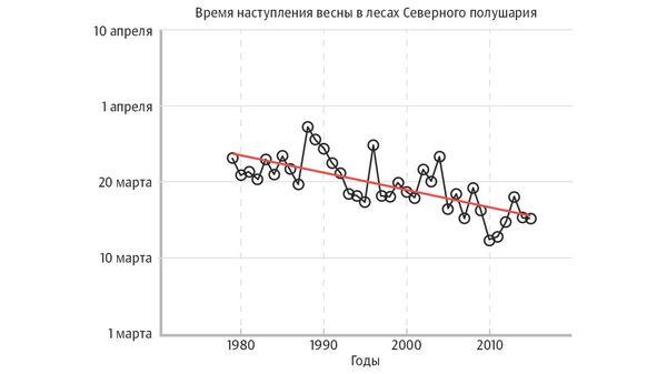 Время наступления весны в лесах Северного полушария (1979 — 2015 год)
