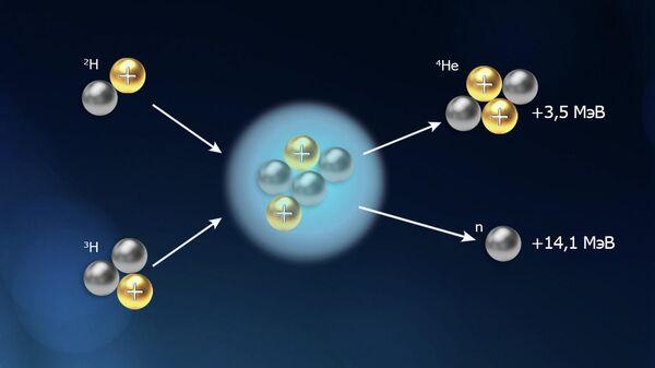 Управляемый термоядерный синтез