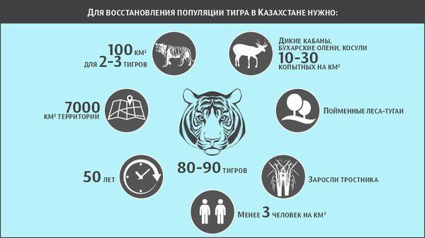 Для восстановлеия популяции тигра в Казахстане нужно