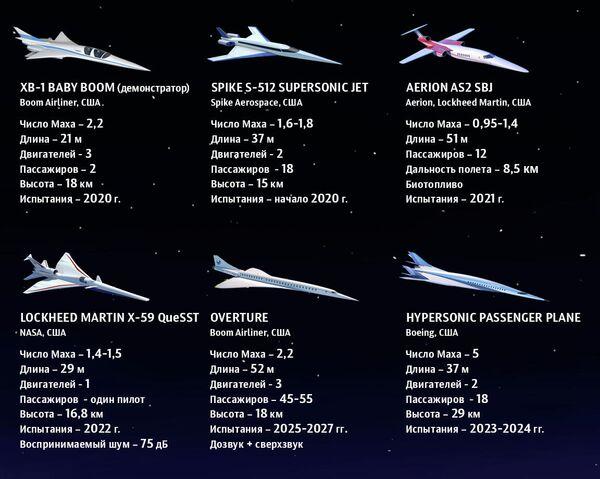Проекты сверхзвуковых пассажирских самолетов