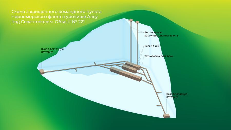 Схема защищенного командного пункта Черноморского флота в урочище Алсу под Севастополем, объект № 221