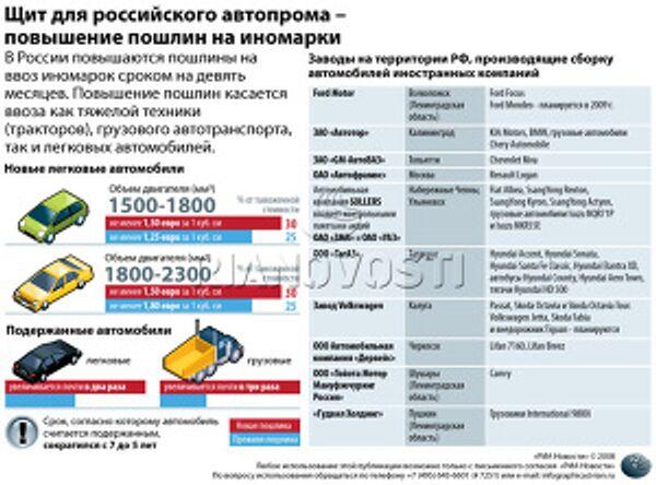 Щит для российского автопрома – повышение пошлин на иномарки