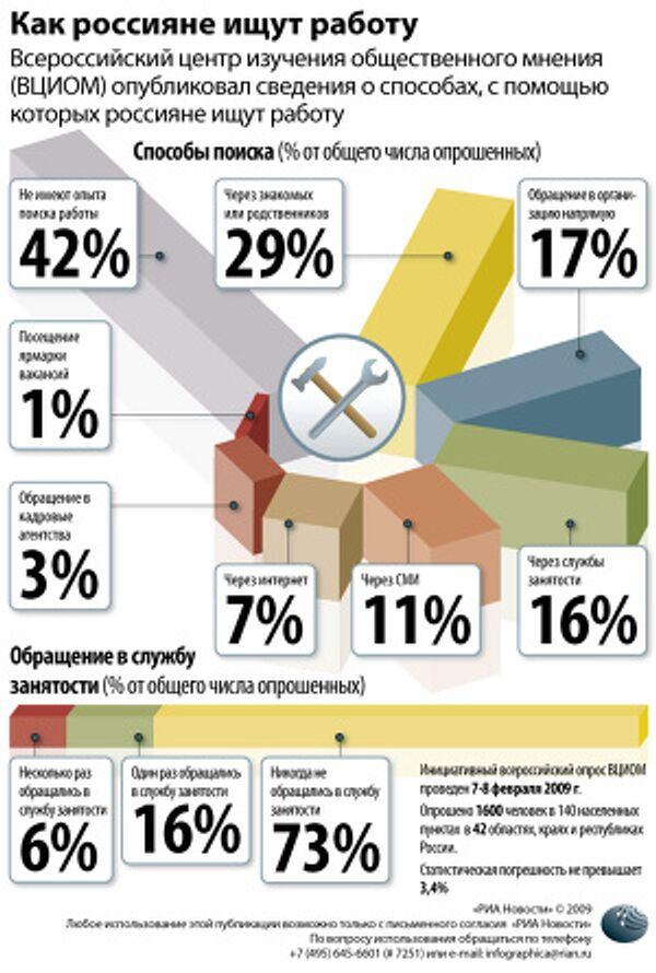 Как россияне ищут работу