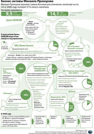 Бизнес-активы Михаила Прохорова