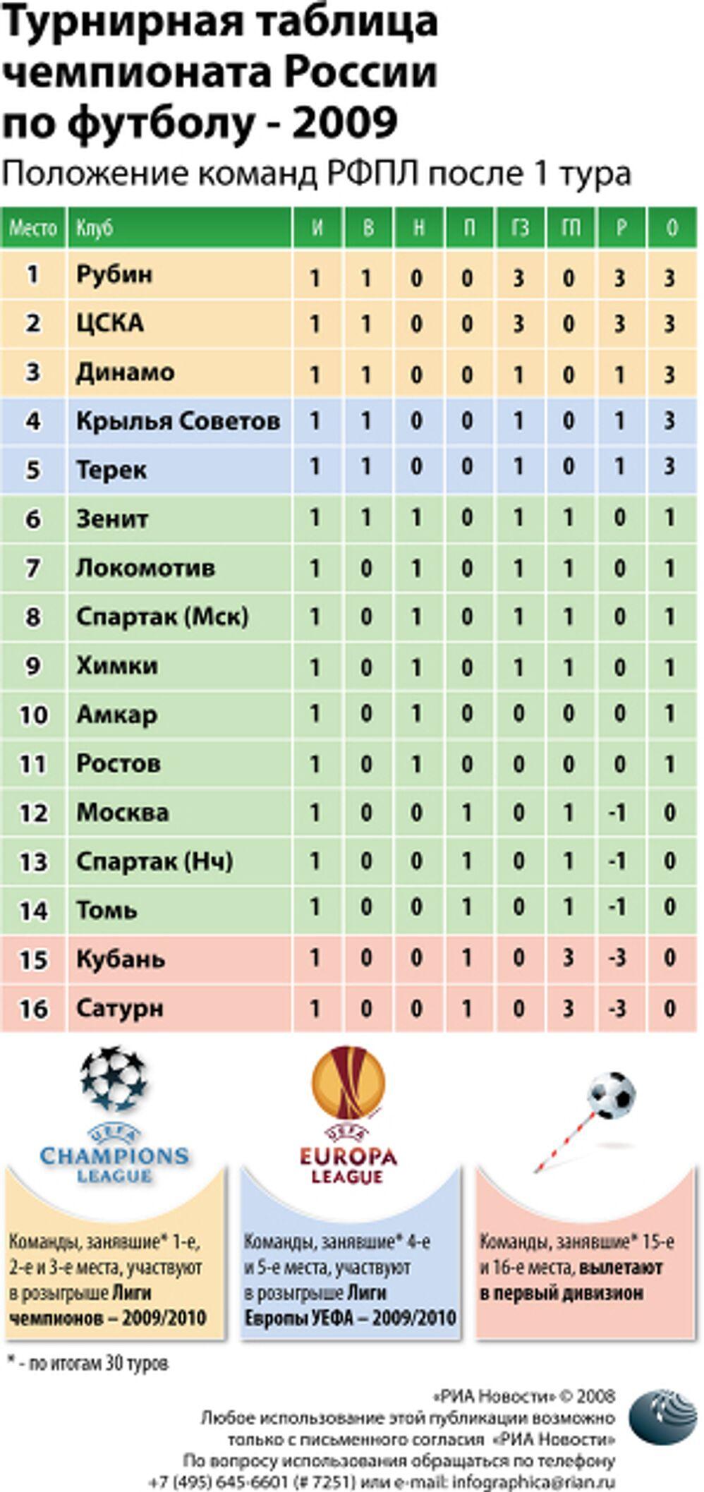 Турнирная таблица чемпионата России по футболу - 2009