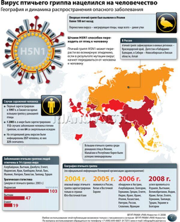Вирус птичьего гриппа нацелился на человечество