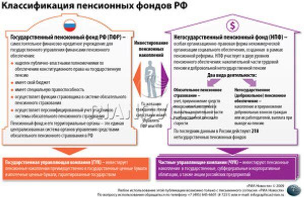 Классификация пенсионных фондов РФ