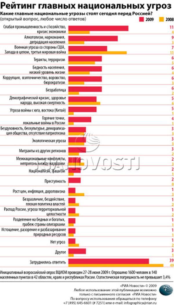 Рейтинг главных национальных угроз