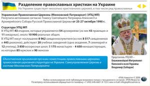 Разделение православных христиан на Украине