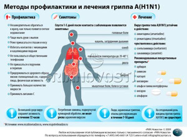 Методы профилактики и лечения гриппа А(H1N1)